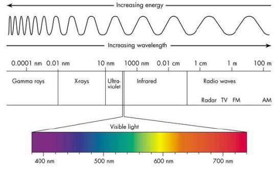 electro-magnetic-spectrum